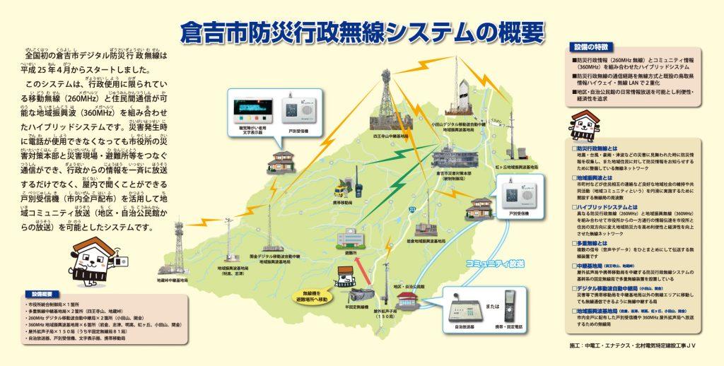 倉吉市防災行政無線システムの概要